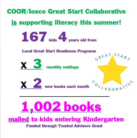 COOR/Iosco Great Start Collaborative is supporting literacy this summer!  167 (4 year old) kids from local Great Start Readiness Programs received 2 new books each month in June, July, and August for a grand total of 1,002  books mailed to students entering Kindergarten